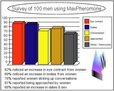 Increase your chances with MaxPheromone
